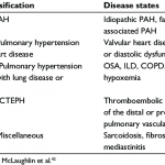 WHO classification of pulmonary hypertension | Download Table