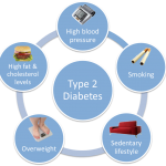 Type 2 Diabetes: A Closer Look at Type 2 Diabetes - Overview