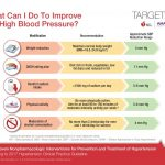 What Can I Do To Improve My High Blood Pressure? | Target:BP