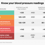 How to Understand Your Blood Pressure Readings