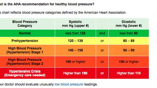 How to Manage High Blood Pressure and Reduce the Risk of Hypertension