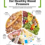 Lifestyle Changes to Lower High Blood Pressure (Hypertension)