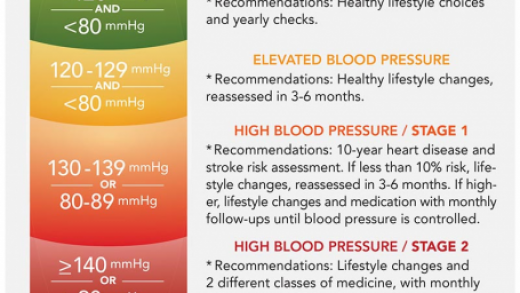 New Guidelines Mean You Might Have High Blood Pressure | Center for Science  in the Public Interest