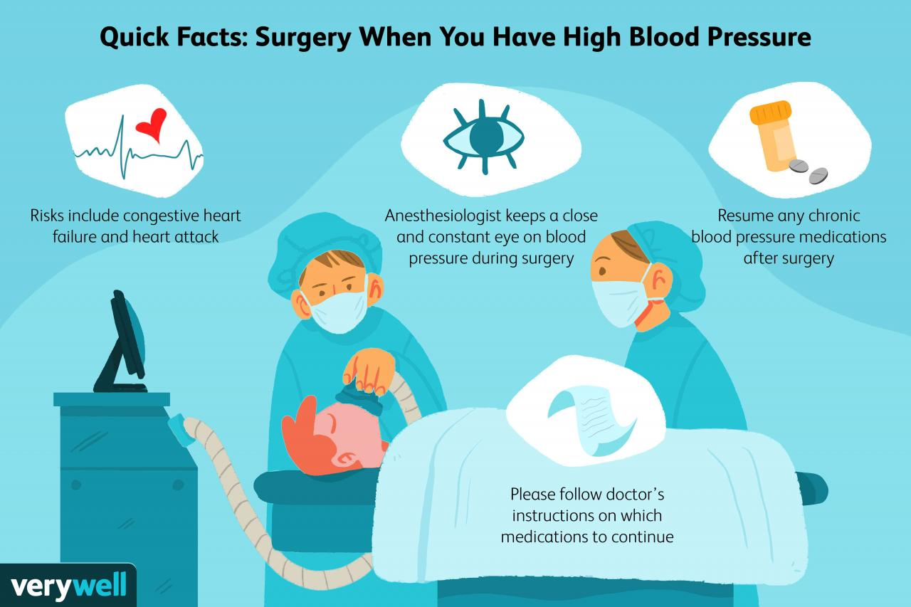 High Blood Pressure Before, During, and After Surgery