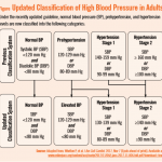 Redefining Blood Pressure Levels | Physician's Weekly