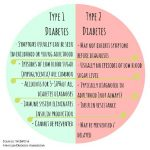 Comparison Between Type 1 And 2 Diabetes