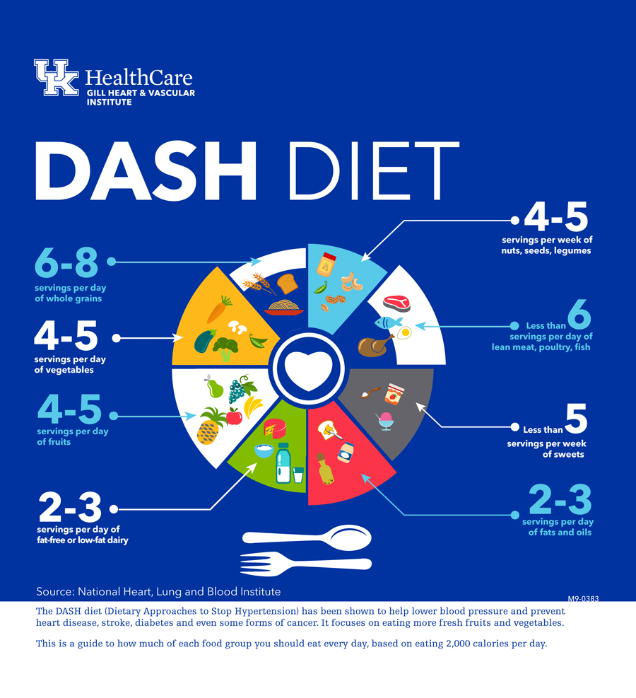 The DASH Diet is Easy to Follow and Good for Your Health | UK HealthCare