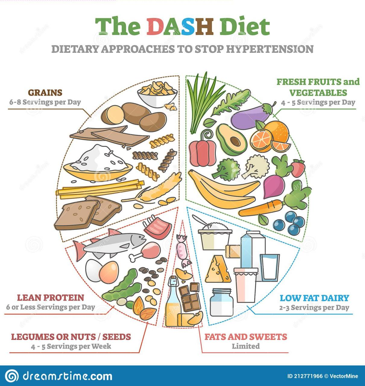 Association between DASH diet (Dietary Approaches to Stop Hypertension) and  hypertension in adolescents: A cross-sectional school-based study -  Clinical Nutrition ESPEN