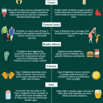 Diabetes: The Difference between Type 1 and Type 2 Diabetes | Visual.ly
