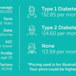 Can Life Insurance Cost More If You Have Diabetes? | Quotacy