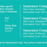 Can Life Insurance Cost More If You Have Diabetes?   Quotacy