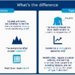 Difference Between Type 1 & Type 2 Diabetes