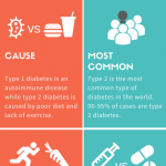 The Differences Between Type 1 and Type 2 Diabetes - Type Me Diabetes