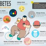 Early Warning Signs Of Type 2 Diabetes