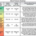 Chronic Hypertension - What You Need to Know