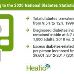 CDC: 13% of US adults have diabetes, with fewer new cases