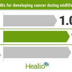 Teens with obesity more likely to develop cancer during midlife