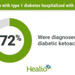 DKA common among children with type 1 diabetes hospitalized for COVID-19
