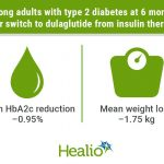 Dulaglutide switch from insulin lowers HbA1c, body weight in type 2 diabetes