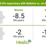 Diabetes linked to lower life expectancy in UK