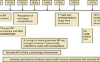 The Natural History of Untreated Hypertension   Thoracic Key