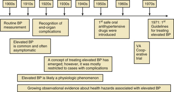The Natural History of Untreated Hypertension | Thoracic Key