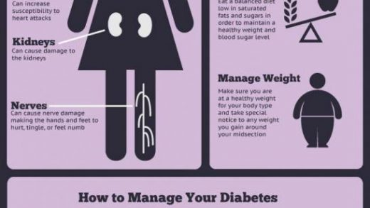 Get Rid Of Your Diabetes – Heart Joia