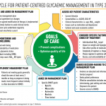 """Eight Charts That Summarize """"Management of hyperglycaemia in type 2 diabetes,  2018"""" - Tom Wade MD"""