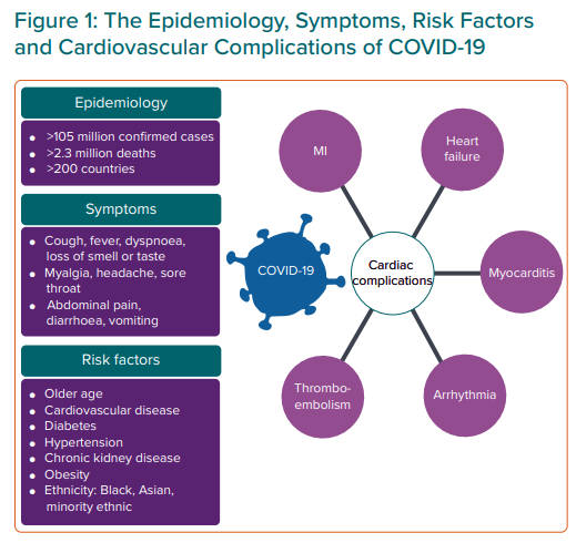 The Epidemiology, Symptoms, Risk Factors and Cardiovascular Complications  of COVID-19 | ECR Journal