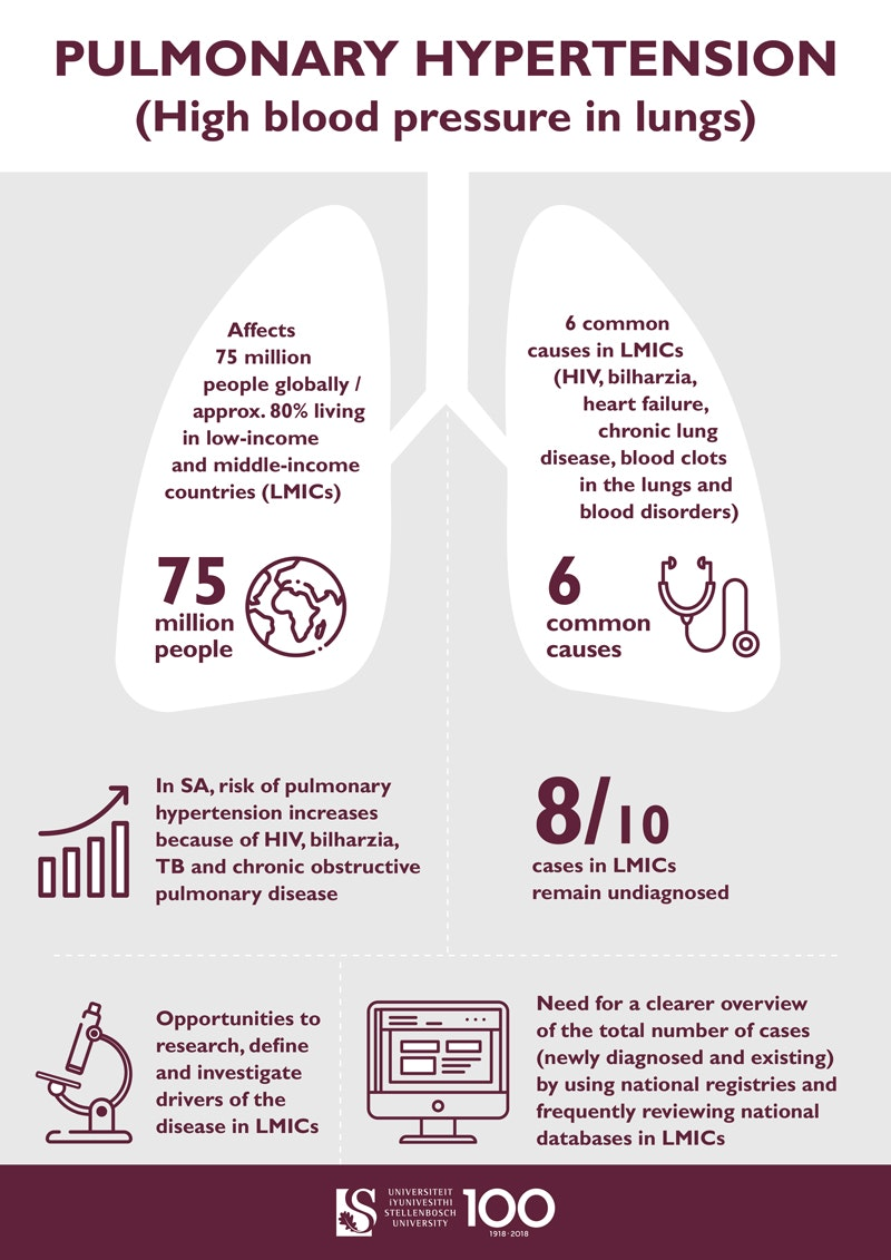 Pulmonary hypertension: why creating awareness is key in Africa