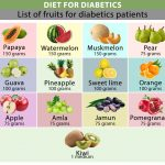 What Food Should a Diabetic Consume? - Diet Guide for Diabetic   Dr Nitin  Agarwal