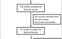 Family History of Hypertension, Cardiovascular Disease, or Diabetes and  Risk of Developing Preeclampsia: A Systematic Review - Journal of  Obstetrics and Gynaecology Canada