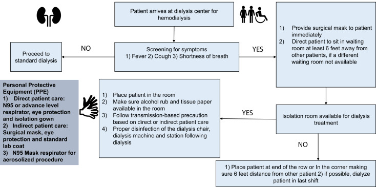 Caring for Dialysis Patients in a Time of COVID-19 - Kidney Medicine