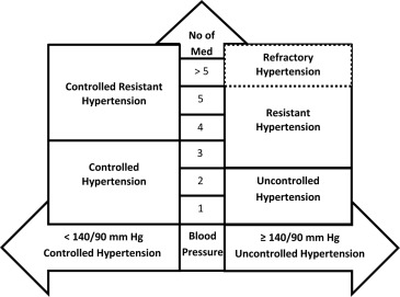 Resistant and Refractory Hypertension: Antihypertensive Treatment  Resistance vs Treatment Failure - Canadian Journal of Cardiology