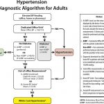 Hypertension Canada's 2018 Guidelines for Diagnosis, Risk Assessment,  Prevention, and Treatment of Hypertension in Adults and Children - Canadian  Journal of Cardiology