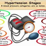 What Is Hypertension Stage | HealthInfi