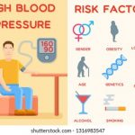 Awareness about risk factors and complications of hypertension   Download  Table