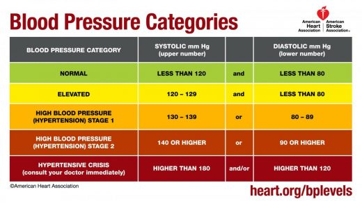 Blood Pressure and Your Brain - HelpGuide.org