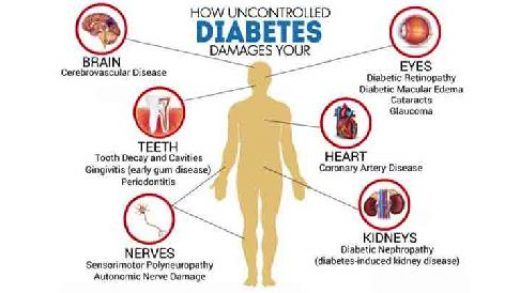How Does Diabetes Affect Your Life