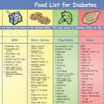 How Many Carbs Per Meal For Type 2 Diabetes