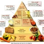 How Many Carbs Should A Type 2 Diabetic Eat