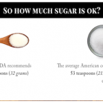 How Many Grams Of Sugar In A Day? - howmanygram.com