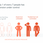 Hypertension control   Resolve to Save Lives
