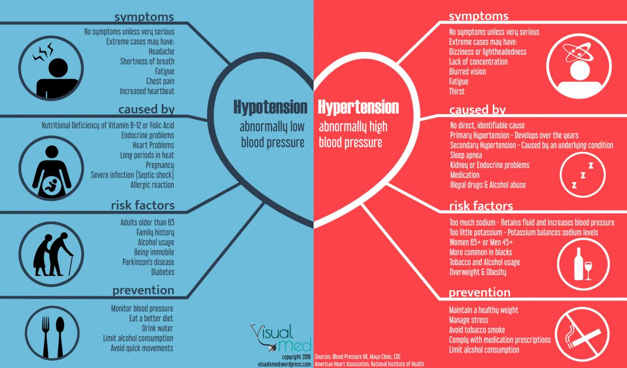 Hypotension and Hypertension – VisualxMed