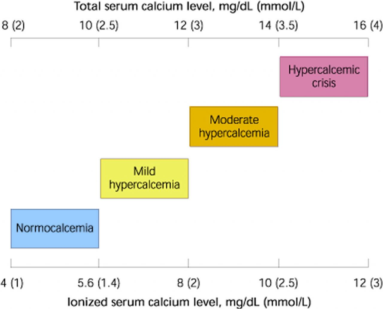 Hypercalcemia - Causes, Signs, Symptoms, Workup, Treatment