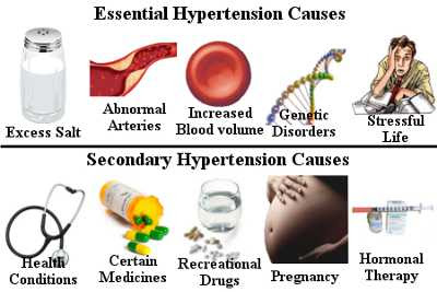 Prepare for Medical Exams : Essential Hypertension and Hypertensive  Emergencies