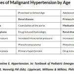 Causes of Malignant Hypertension by Age #Peds #Pediatrics ...   GrepMed