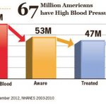 Hypertension Kills, Several Tips For You To Stay Healthy