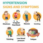 Orthostatic Hypertension-Sign, Symptoms, And Treatment - Daily Medicos