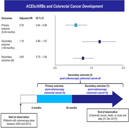 ACE (Angiotensin-Converting Enzyme) Inhibitors/Angiotensin Receptor  Blockers Are Associated With Lower Colorectal Cancer Risk | Hypertension